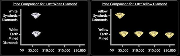 White and Yellow Man Made Diamond Pricing Chart