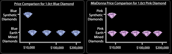 Pink and Blue Man Made Diamond Pricing Chart