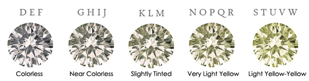 Man Made Diamond Color Scale