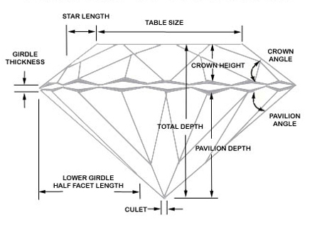 Man Made Diamond Cut Diagram
