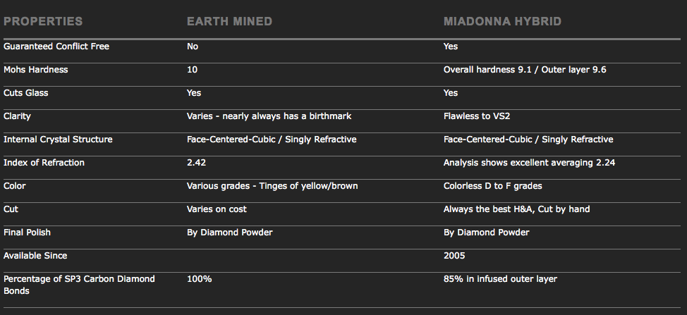 Comparison Chart | Diamond Hybrid v Earth Mined Diamonds | MiaDonna